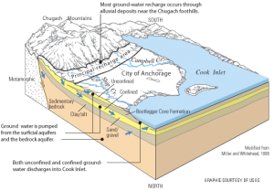 Anchorage groundwater graphic